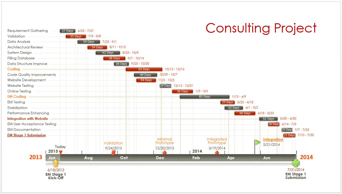 Gantt Diagram made with PowerPoint Timeline Maker