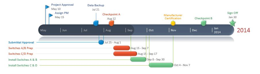 Gantt Chart Made in PowerPoint with Office Timeline