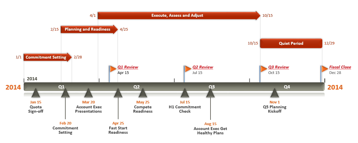 gantt chart template for business planning