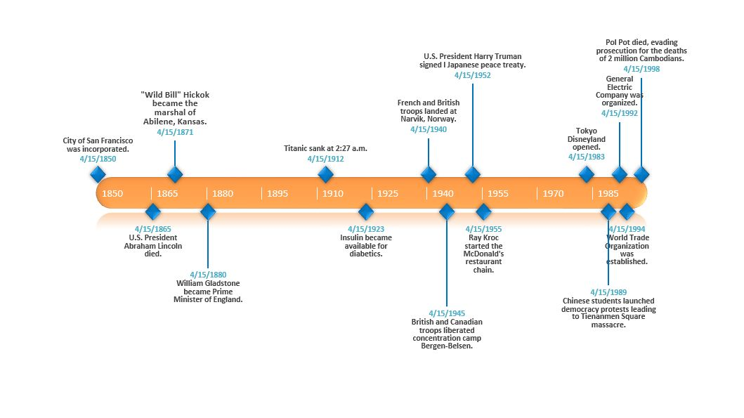 Timeline Template History