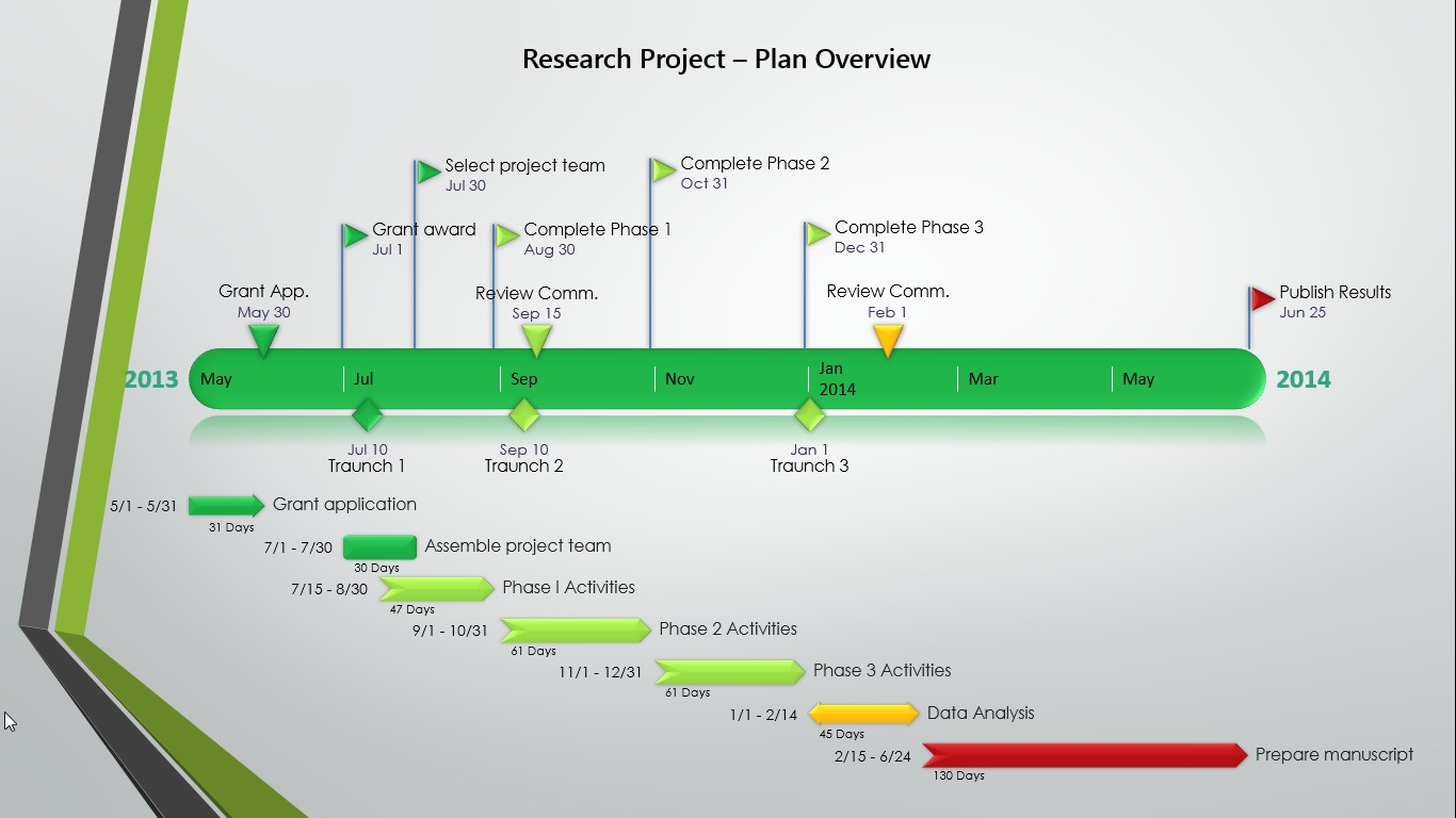 Sponsorship proposal timeline template