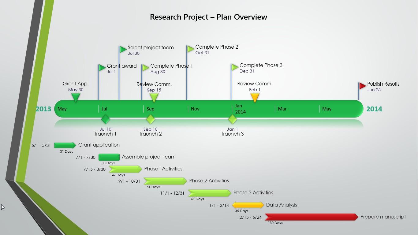 Sponsorship proposal timeline template