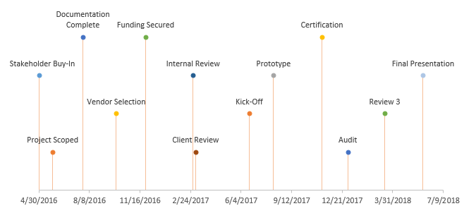 Excel Timeline Project Plan