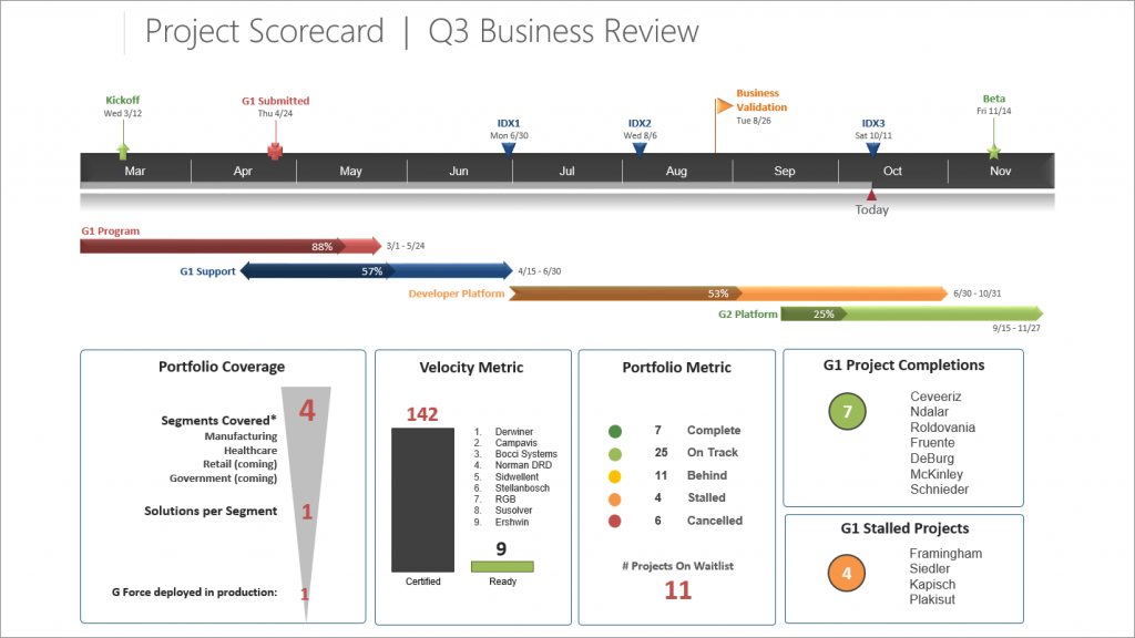 Free Project Scorecard templates for PowerPoint