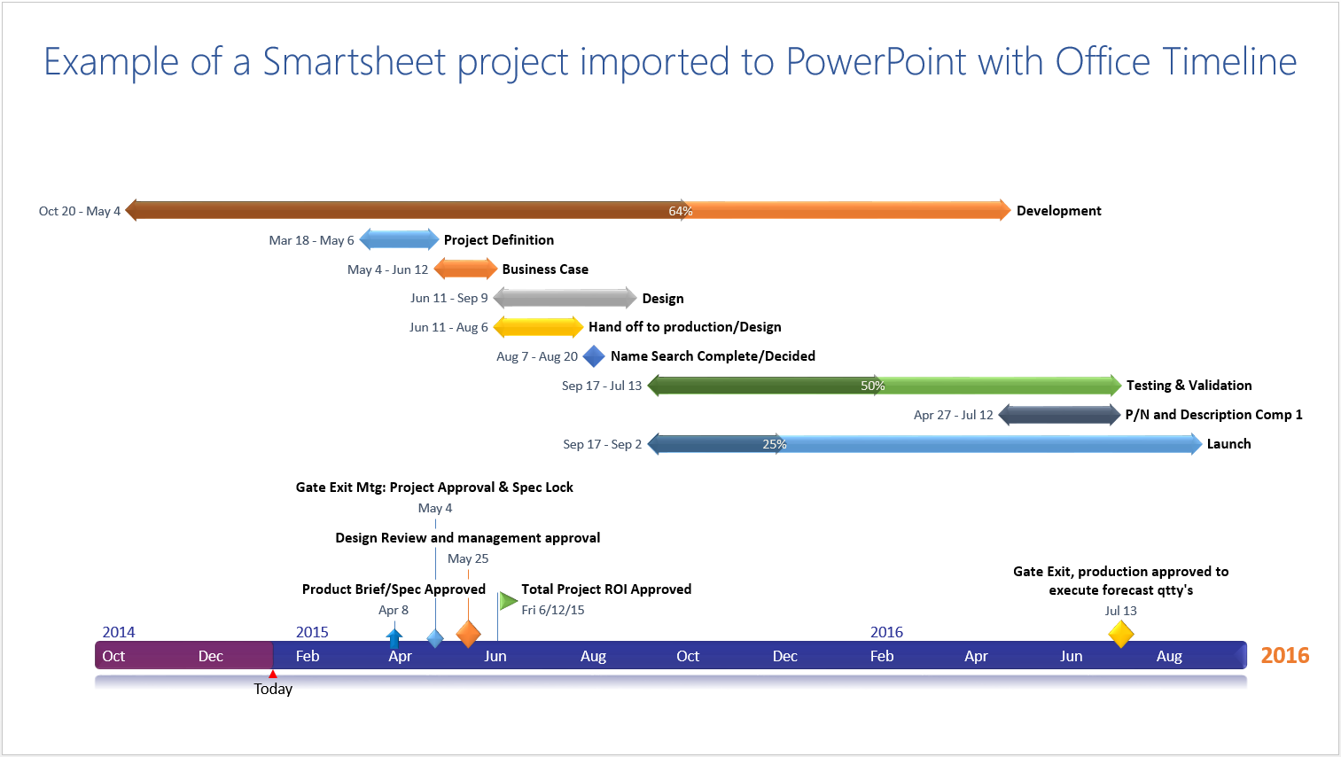 Gantt chart template imported from Smartsheet