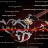 Eddie Van Halen timeline