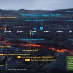 Mandalorian Timelines