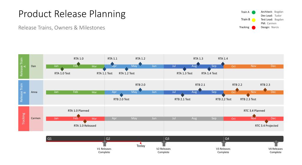 Product Release Planning Swimlane