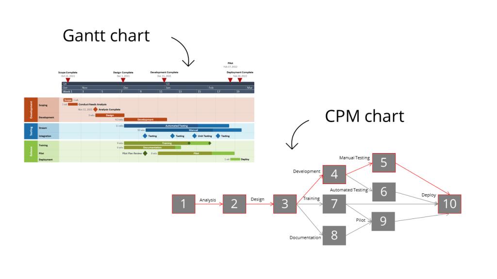 Gantt chart versus CPM chart