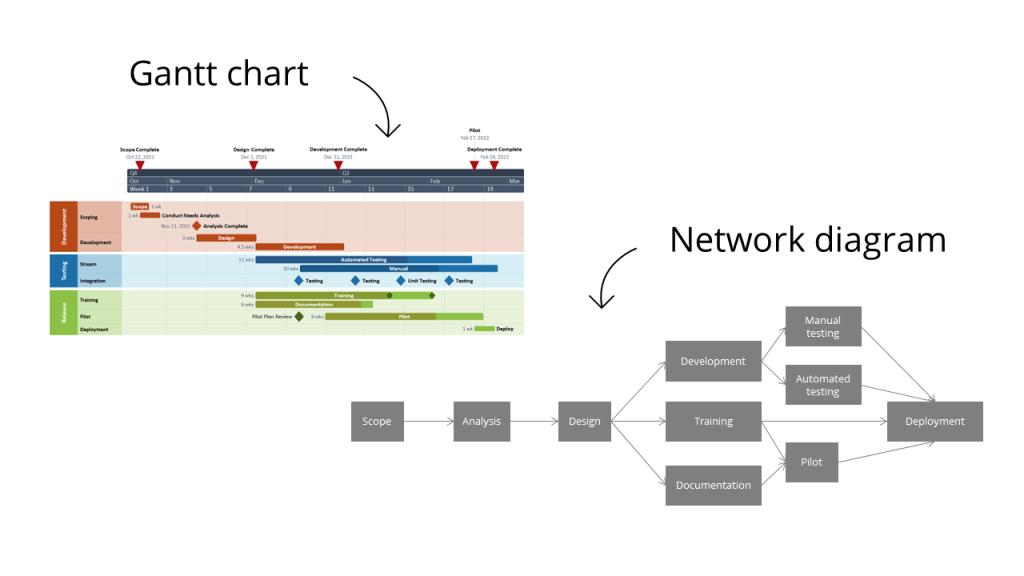 Gantt chart versus Network diagram