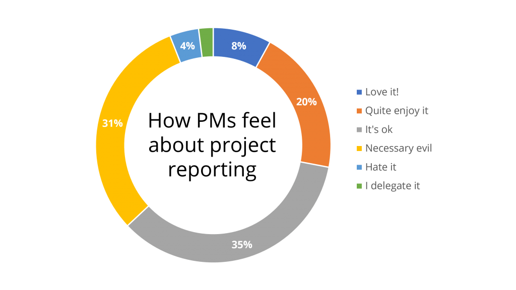 Project reporting survey results